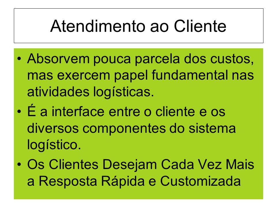 Atendimento ao Cliente Absorvem pouca parcela dos custos, mas exercem papel fundamental nas atividades logísticas. É a interface entre o cliente e os