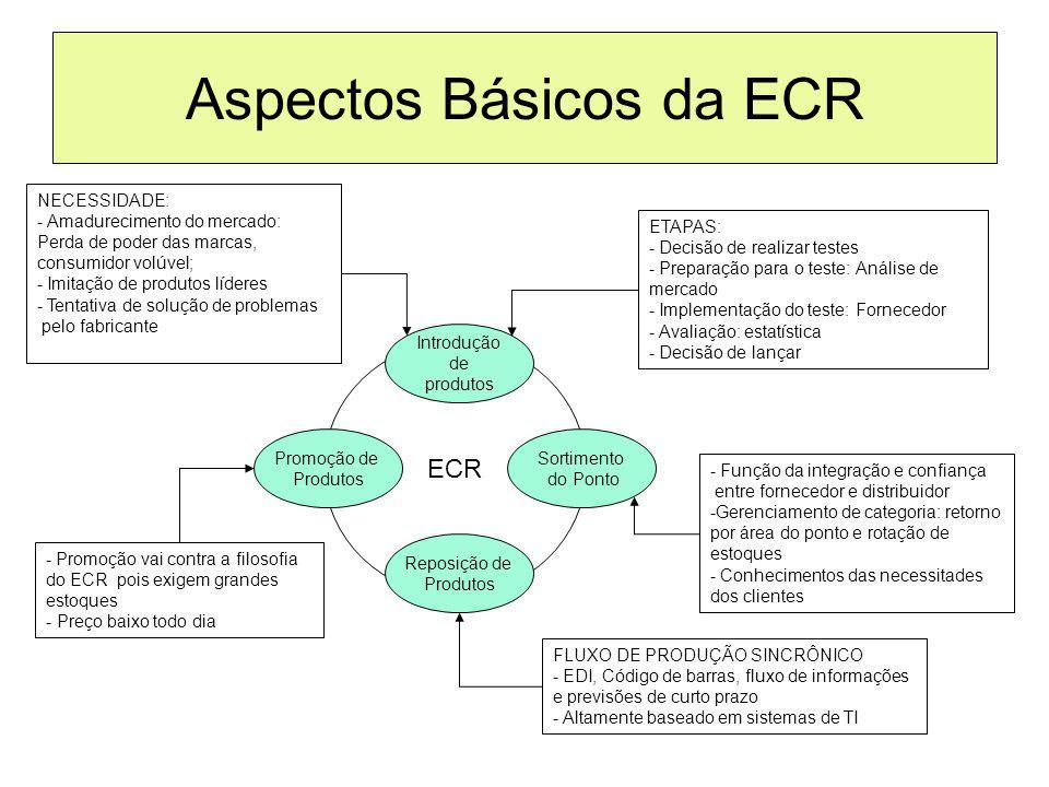 Aspectos Básicos da ECR ECR Introdução de produtos Promoção de Produtos Reposição de Produtos Sortimento do Ponto NECESSIDADE: - Amadurecimento do mer