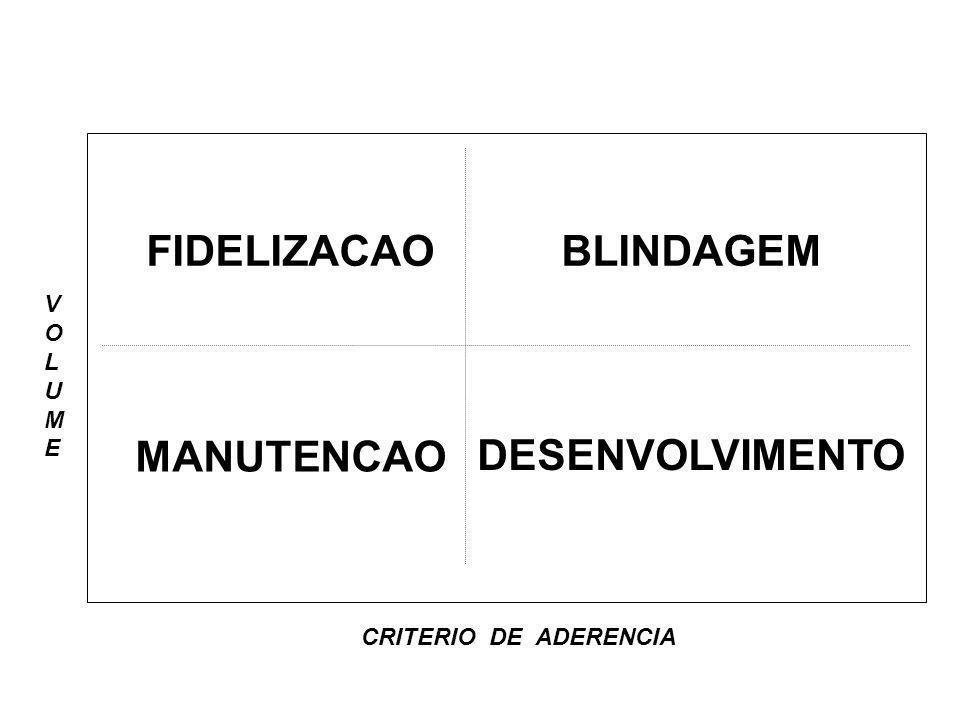 BLINDAGEMFIDELIZACAO DESENVOLVIMENTO MANUTENCAO CRITERIO DE ADERENCIA VOLUMEVOLUME