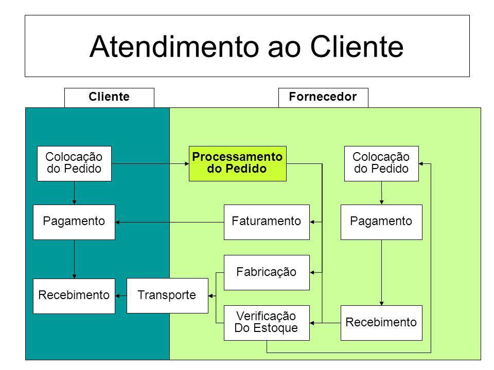 Atendimento ao Cliente FornecedorCliente Colocação do Pedido Processamento do Pedido Fabricação Verificação Do Estoque Transporte Faturamento Recebime