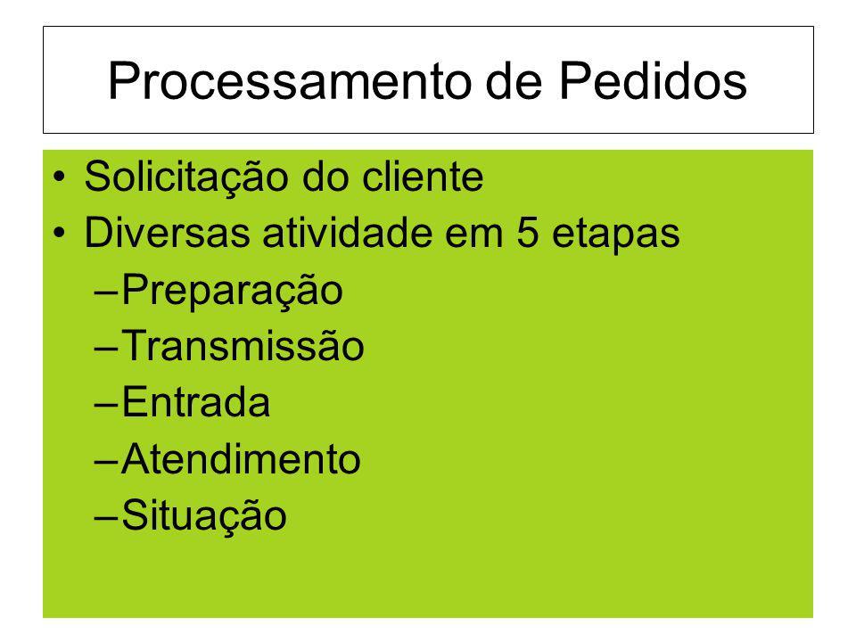 Processamento de Pedidos Solicitação do cliente Diversas atividade em 5 etapas –Preparação –Transmissão –Entrada –Atendimento –Situação