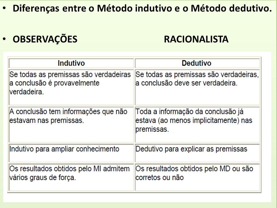 Diferenças entre o Método indutivo e o Método dedutivo. OBSERVAÇÕES RACIONALISTA Diferenças entre o Método indutivo e o Método dedutivo. OBSERVAÇÕES R
