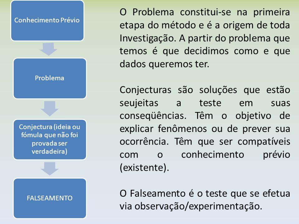 Conhecimento PrévioProblema Conjectura (ideia ou fómula que não foi provada ser verdadeira) FALSEAMENTO O Problema constitui-se na primeira etapa do m