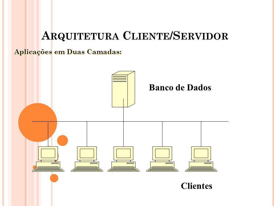 A RQUITETURA C LIENTE /S ERVIDOR Aplicações em Duas Camadas: Banco de Dados Clientes