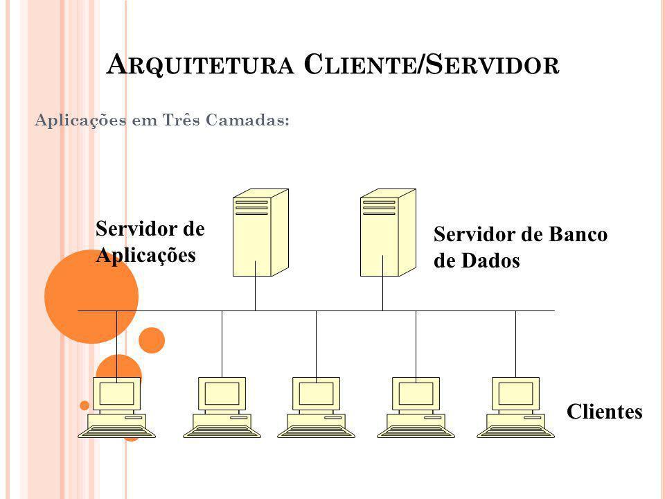 A RQUITETURA C LIENTE /S ERVIDOR Aplicações em Três Camadas: Servidor de Banco de Dados Servidor de Aplicações Clientes