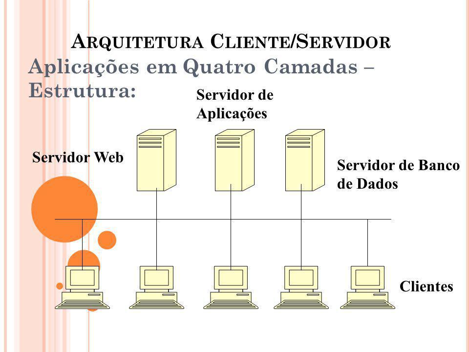 A RQUITETURA C LIENTE /S ERVIDOR Aplicações em Quatro Camadas – Estrutura: Servidor de Banco de Dados Servidor de Aplicações Servidor Web Clientes