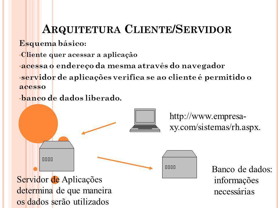 A RQUITETURA C LIENTE /S ERVIDOR Esquema básico : Cliente quer acessar a aplicação acessa o endereço da mesma através do navegador servidor de aplicaç