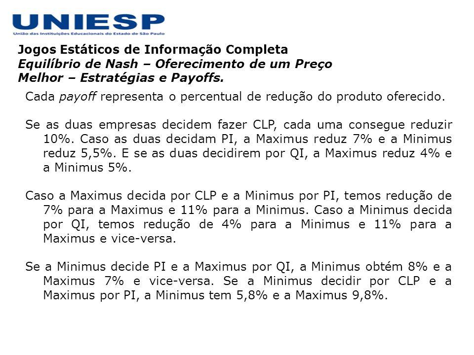 Jogos Estáticos de Informação Completa Equilíbrio de Nash – Oferecimento de um Preço Melhor – Estratégias e Payoffs. Cada payoff representa o percentu
