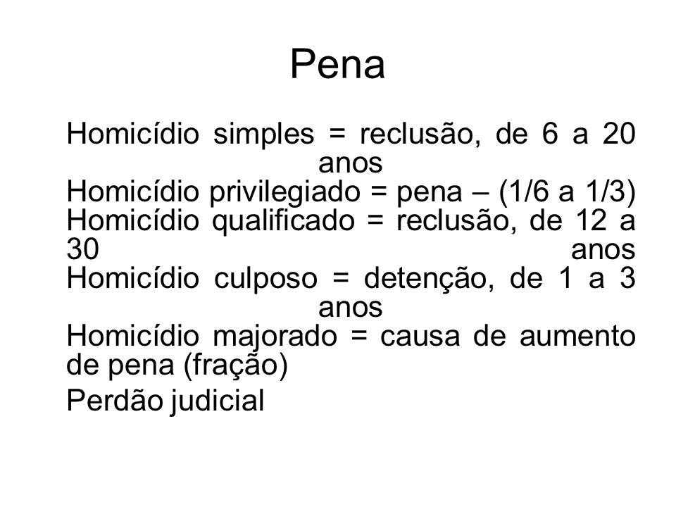 Pena Homicídio simples = reclusão, de 6 a 20 anos Homicídio privilegiado = pena – (1/6 a 1/3) Homicídio qualificado = reclusão, de 12 a 30 anos Homicí