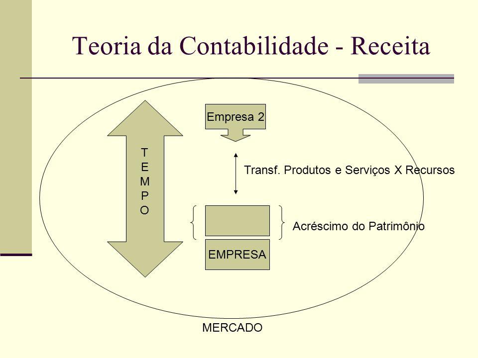 Teoria da Contabilidade - Receita EMPRESA Acréscimo do Patrimônio Empresa 2 Transf. Produtos e Serviços X Recursos TEMPOTEMPO MERCADO