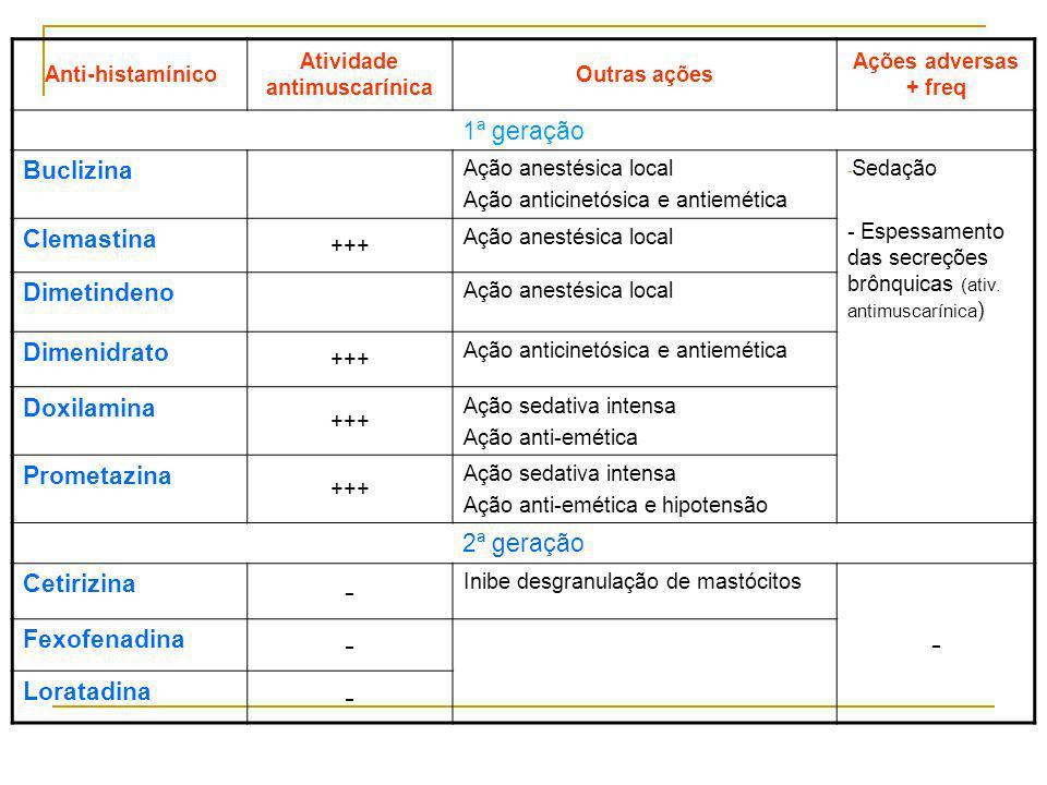 Anti-histamínico Atividade antimuscarínica Outras ações Ações adversas + freq 1ª geração Buclizina Ação anestésica local Ação anticinetósica e antiemé