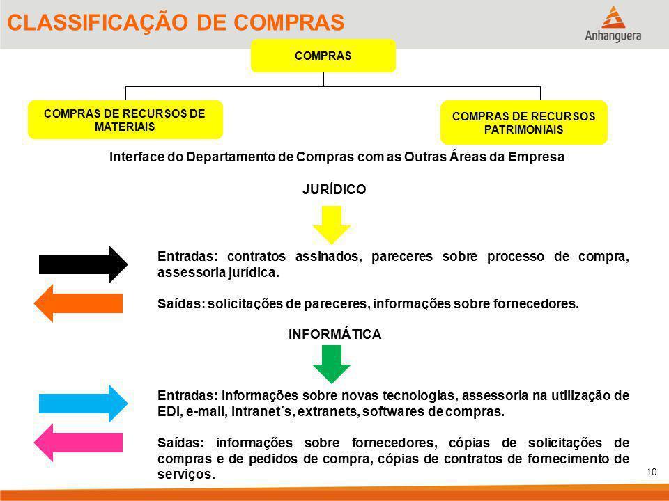 10 CLASSIFICAÇÃO DE COMPRAS COMPRAS COMPRAS DE RECURSOS DE MATERIAIS COMPRAS DE RECURSOS PATRIMONIAIS Interface do Departamento de Compras com as Outr