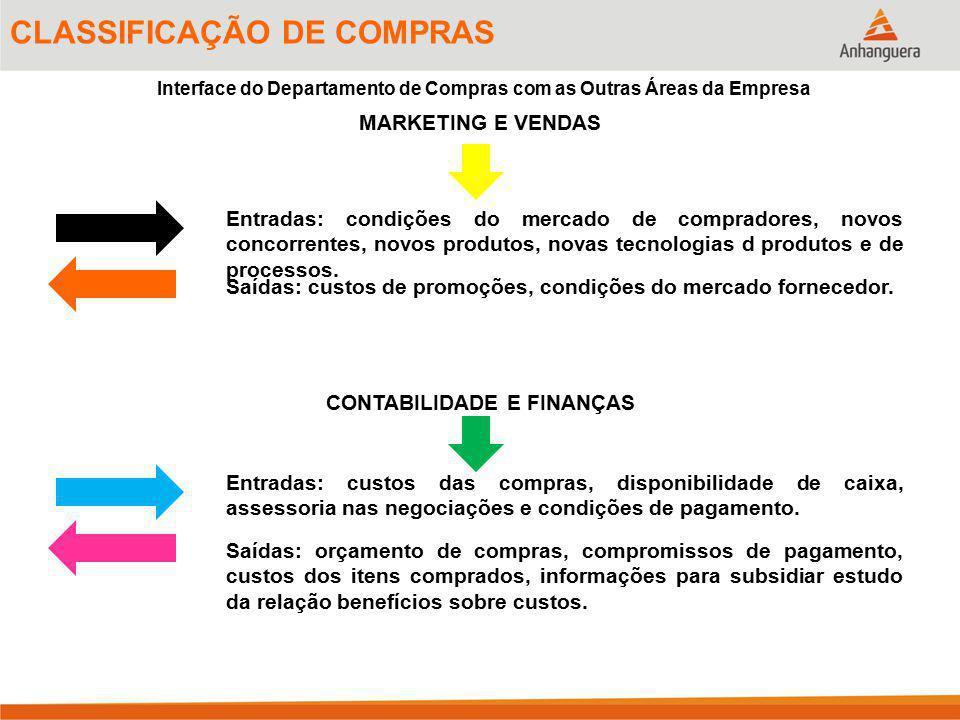 11 CLASSIFICAÇÃO DE COMPRAS Interface do Departamento de Compras com as Outras Áreas da Empresa Entradas: condições do mercado de compradores, novos c