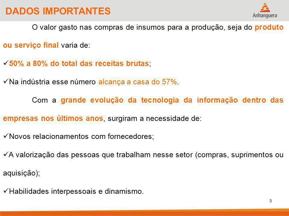 3 DADOS IMPORTANTES O valor gasto nas compras de insumos para a produção, seja do produto ou serviço final varia de: 50% a 80% do total das receitas b