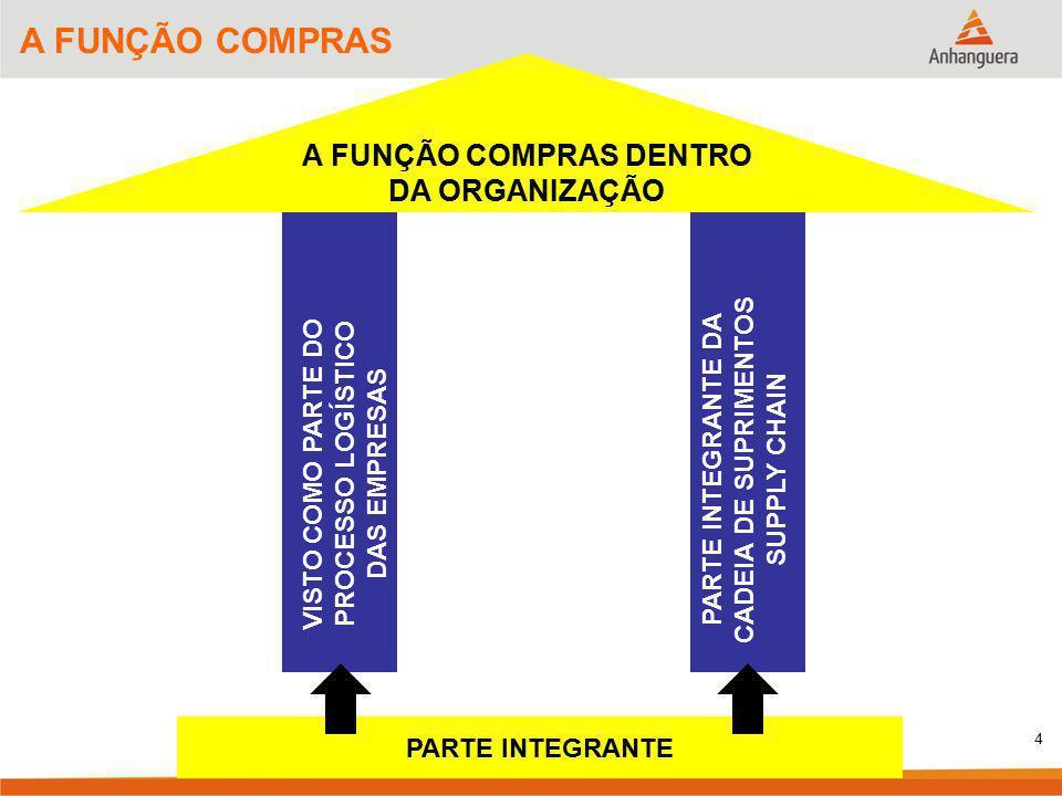 4 A FUNÇÃO COMPRAS A FUNÇÃO COMPRAS DENTRO DA ORGANIZAÇÃO VISTO COMO PARTE DO PROCESSO LOGÍSTICO DAS EMPRESAS PARTE INTEGRANTE DA CADEIA DE SUPRIMENTO