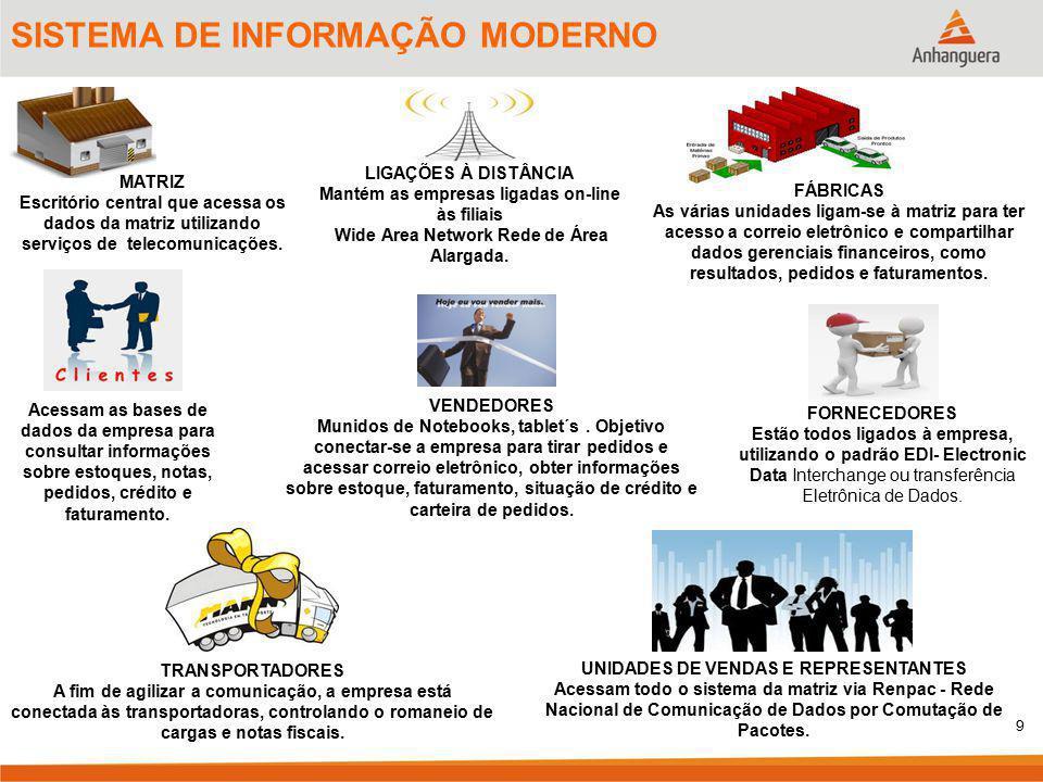9 SISTEMA DE INFORMAÇÃO MODERNO MATRIZ Escritório central que acessa os dados da matriz utilizando serviços de telecomunicações. LIGAÇÕES À DISTÂNCIA
