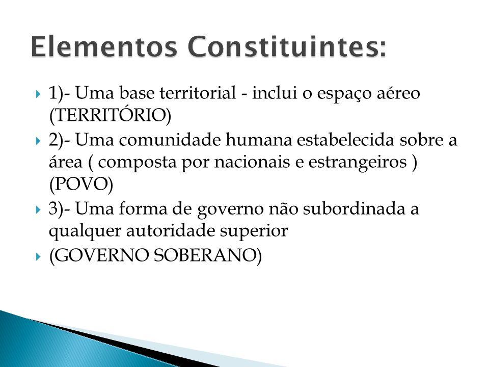 1)- Uma base territorial - inclui o espaço aéreo (TERRITÓRIO) 2)- Uma comunidade humana estabelecida sobre a área ( composta por nacionais e estrangei