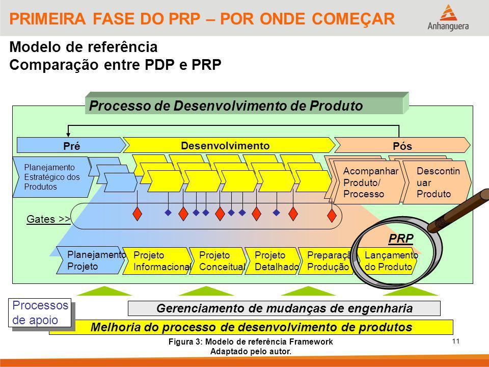 11 PRIMEIRA FASE DO PRP – POR ONDE COMEÇAR Modelo de referência Comparação entre PDP e PRP Melhoria do processo de desenvolvimento de produtos Gerenci