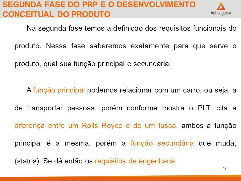12 SEGUNDA FASE DO PRP E O DESENVOLVIMENTO CONCEITUAL DO PRODUTO Na segunda fase temos a definição dos requisitos funcionais do produto.