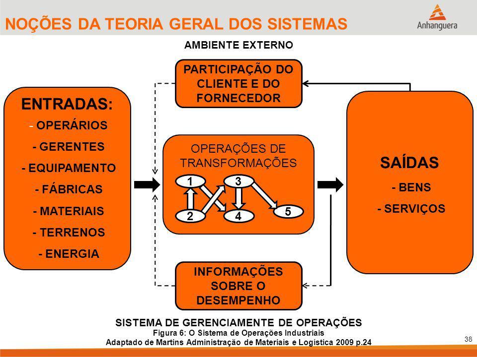 38 NOÇÕES DA TEORIA GERAL DOS SISTEMAS ENTRADAS: - OPERÁRIOS - GERENTES - EQUIPAMENTO - FÁBRICAS - MATERIAIS - TERRENOS - ENERGIA SAÍDAS - BENS - SERVIÇOS 1 2 3 4 5 OPERAÇÕES DE TRANSFORMAÇÕES PARTICIPAÇÃO DO CLIENTE E DO FORNECEDOR INFORMAÇÕES SOBRE O DESEMPENHO AMBIENTE EXTERNO SISTEMA DE GERENCIAMENTE DE OPERAÇÕES Figura 6: O Sistema de Operações Industriais Adaptado de Martins Administração de Materiais e Logística 2009 p.24