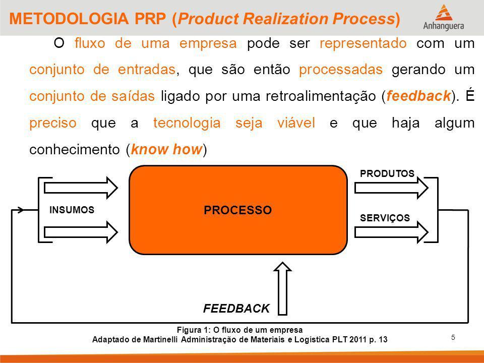 5 METODOLOGIA PRP (Product Realization Process) O fluxo de uma empresa pode ser representado com um conjunto de entradas, que são então processadas gerando um conjunto de saídas ligado por uma retroalimentação (feedback).