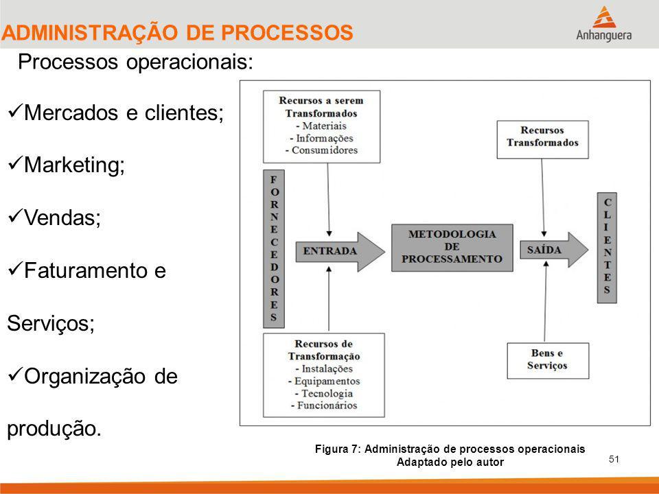 51 ADMINISTRAÇÃO DE PROCESSOS Processos operacionais: Figura 7: Administração de processos operacionais Adaptado pelo autor Mercados e clientes; Marketing; Vendas; Faturamento e Serviços; Organização de produção.