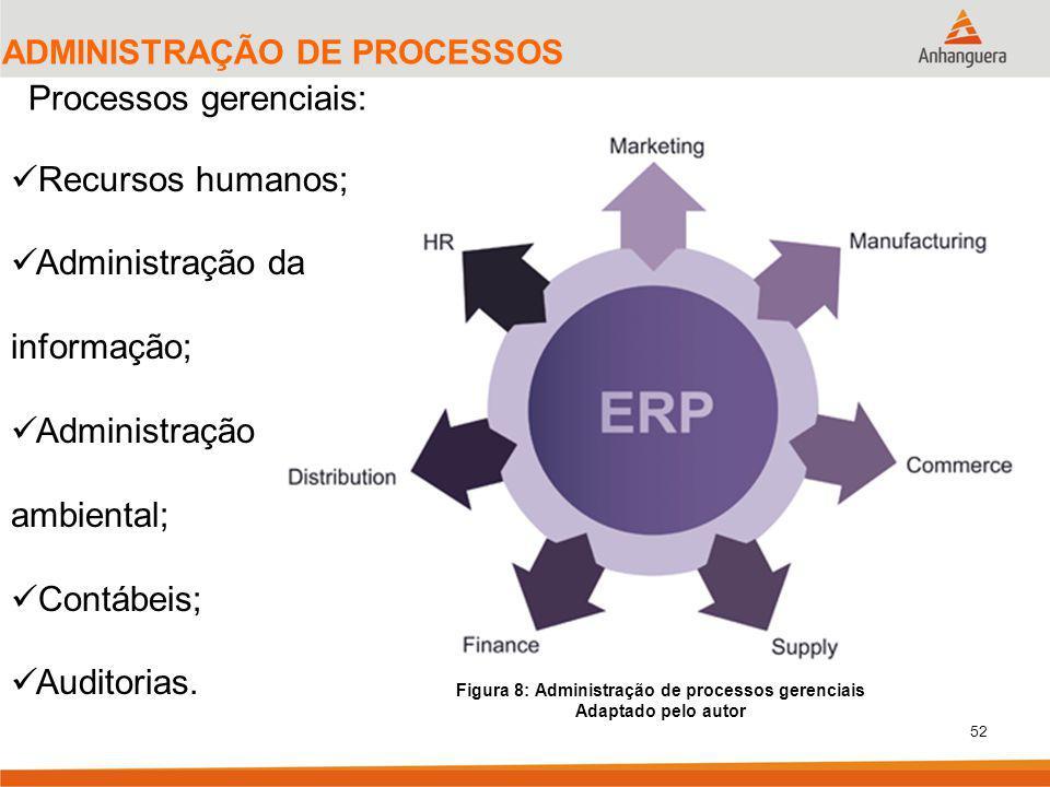 52 ADMINISTRAÇÃO DE PROCESSOS Processos gerenciais: Figura 8: Administração de processos gerenciais Adaptado pelo autor Recursos humanos; Administração da informação; Administração ambiental; Contábeis; Auditorias.