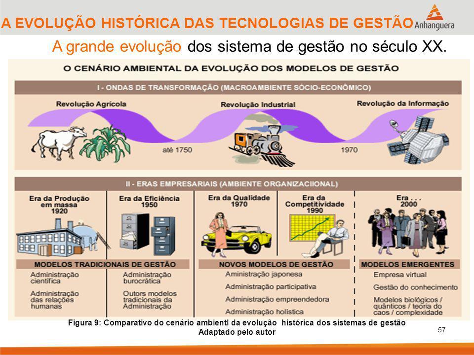 57 A grande evolução dos sistema de gestão no século XX. Figura 9: Comparativo do cenário ambientl da evolução histórica dos sistemas de gestão Adapta