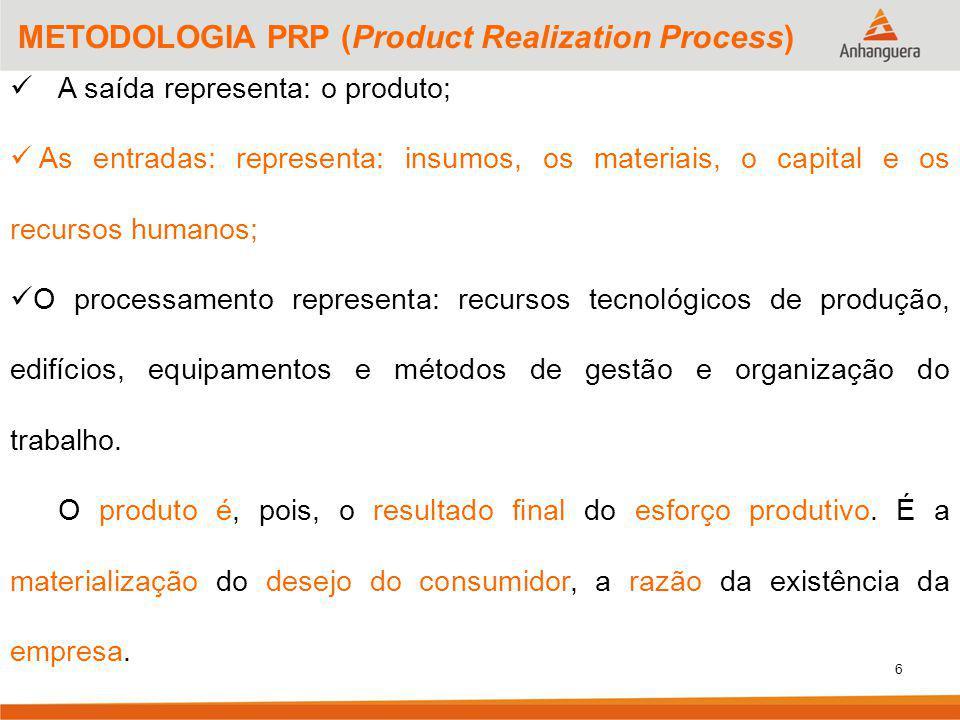 6 METODOLOGIA PRP (Product Realization Process) A saída representa: o produto; As entradas: representa: insumos, os materiais, o capital e os recursos humanos; O processamento representa: recursos tecnológicos de produção, edifícios, equipamentos e métodos de gestão e organização do trabalho.