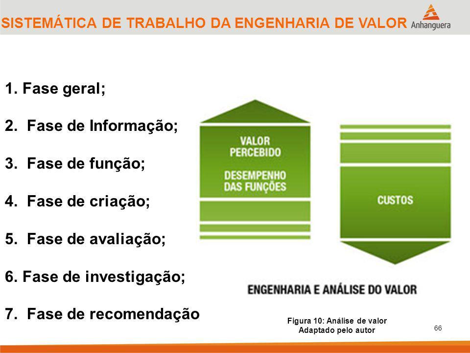 66 SISTEMÁTICA DE TRABALHO DA ENGENHARIA DE VALOR Figura 10: Análise de valor Adaptado pelo autor 1.Fase geral; 2. Fase de Informação; 3. Fase de funç