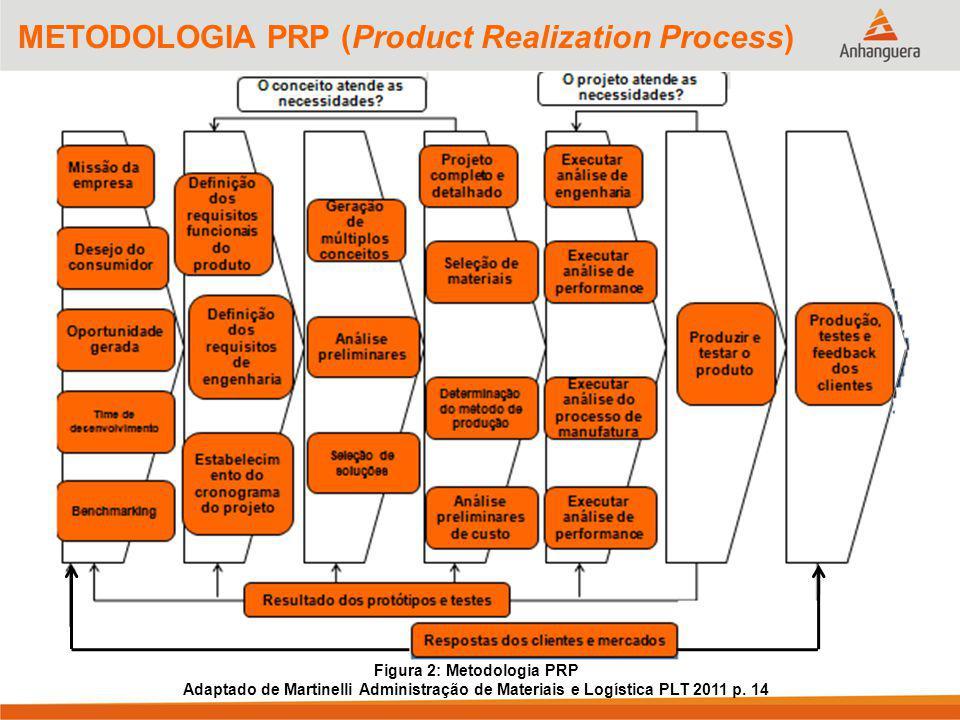 7 METODOLOGIA PRP (Product Realization Process) Figura 2: Metodologia PRP Adaptado de Martinelli Administração de Materiais e Logística PLT 2011 p. 14