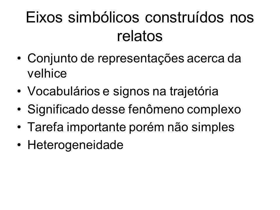 Eixos simbólicos construídos nos relatos Conjunto de representações acerca da velhice Vocabulários e signos na trajetória Significado desse fenômeno c