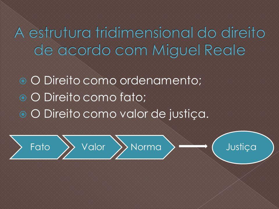 O Direito como ordenamento; O Direito como fato; O Direito como valor de justiça.