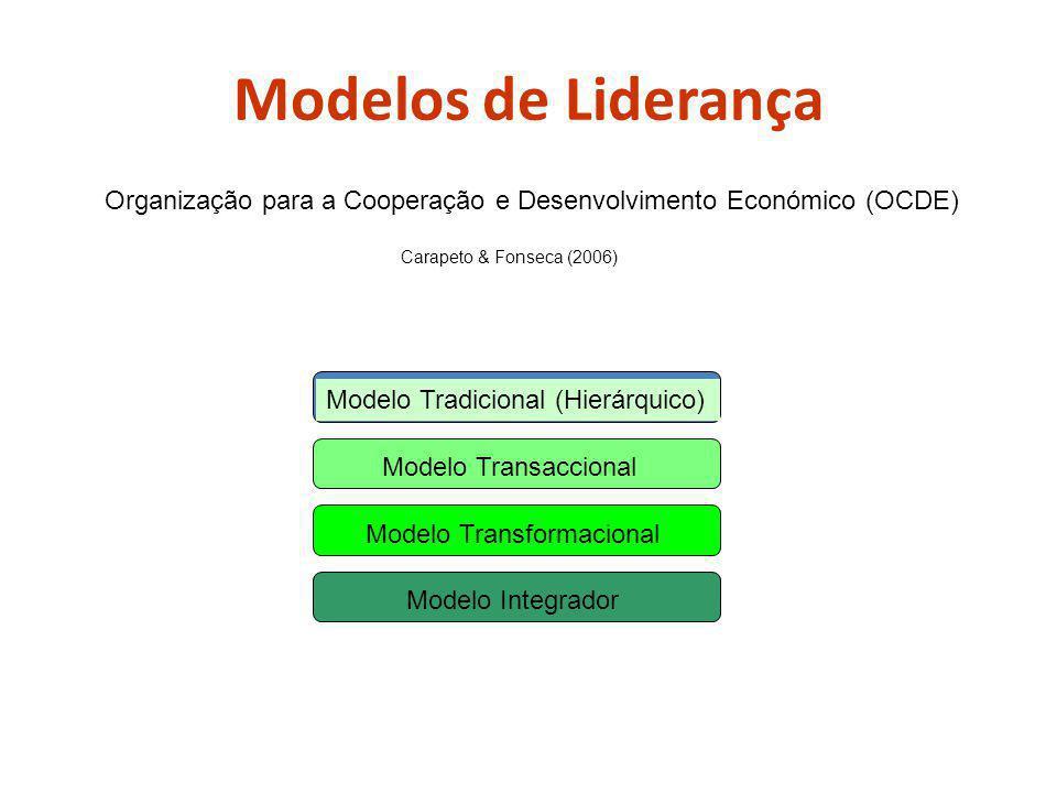 Modelos de Liderança Organização para a Cooperação e Desenvolvimento Económico (OCDE) Carapeto & Fonseca (2006) Modelo Tradicional (Hierárquico) Modelo Transaccional Modelo Transformacional Modelo Integrador