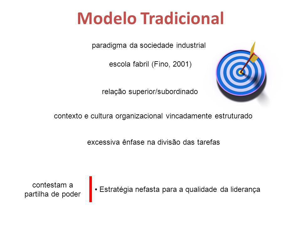 Modelo Tradicional paradigma da sociedade industrial escola fabril (Fino, 2001) relação superior/subordinado contexto e cultura organizacional vincadamente estruturado excessiva ênfase na divisão das tarefas contestam a partilha de poder Estratégia nefasta para a qualidade da liderança