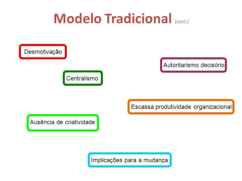 Modelo Tradicional (cont.) Desmotivação Centralismo Autoritarismo decisório Escassa produtividade organizacional Ausência de criatividade Implicações para a mudança