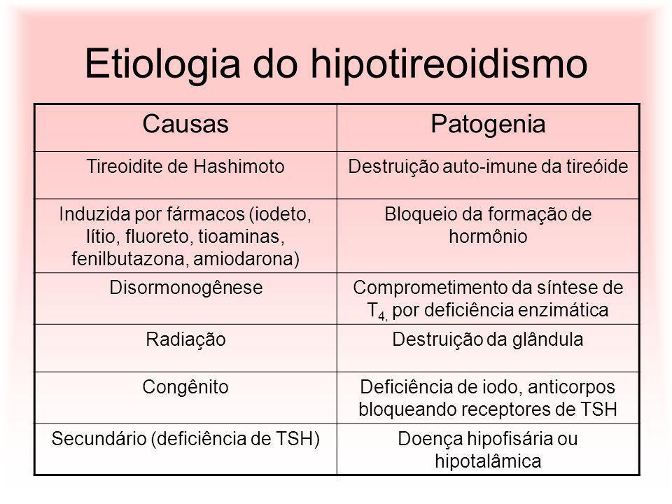Etiologia do hipotireoidismo CausasPatogenia Tireoidite de HashimotoDestruição auto-imune da tireóide Induzida por fármacos (iodeto, lítio, fluoreto,