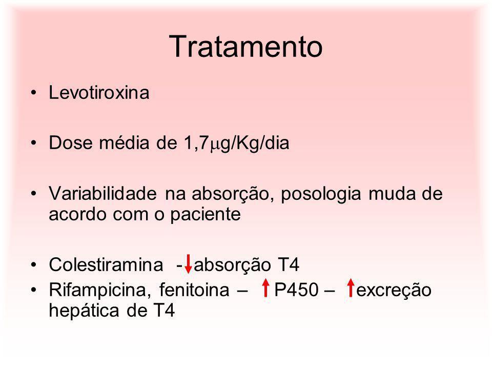 Tratamento Levotiroxina Dose média de 1,7 g/Kg/dia Variabilidade na absorção, posologia muda de acordo com o paciente Colestiramina - absorção T4 Rifa