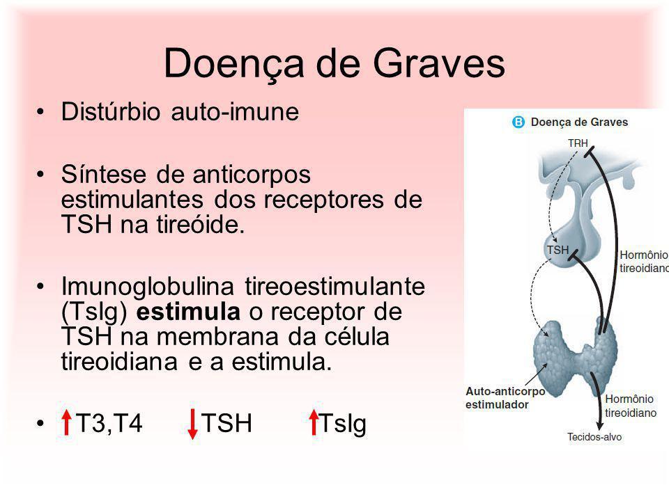 Doença de Graves Distúrbio auto-imune Síntese de anticorpos estimulantes dos receptores de TSH na tireóide. Imunoglobulina tireoestimulante (TsIg) est
