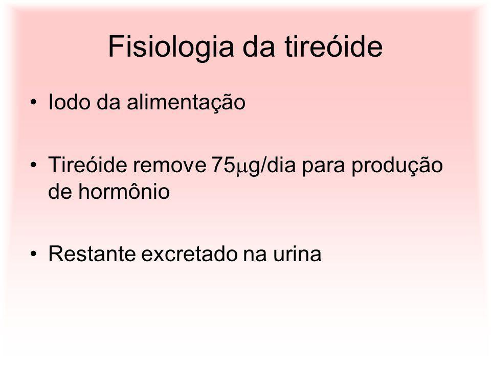Fisiologia da tireóide Iodo da alimentação Tireóide remove 75 g/dia para produção de hormônio Restante excretado na urina