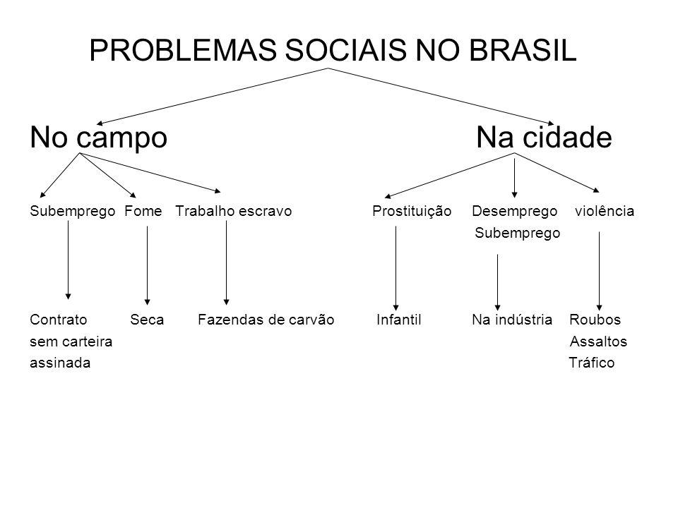 PROBLEMAS SOCIAIS NO BRASIL No campo Na cidade Subemprego Fome Trabalho escravo Prostituição Desemprego violência Subemprego Contrato Seca Fazendas de