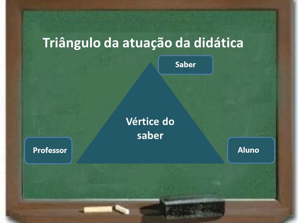 Triângulo da atuação da didática Vértice do saber Professor Aluno Saber