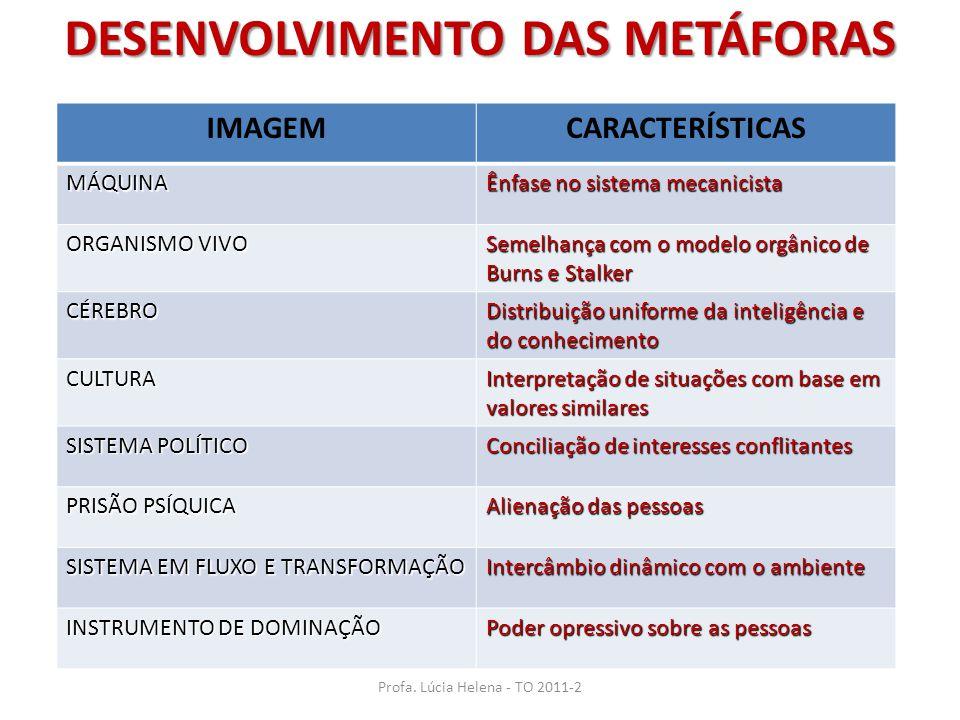 Profa. Lúcia Helena - TO 2011-2 DESENVOLVIMENTO DAS METÁFORAS IMAGEMCARACTERÍSTICAS MÁQUINA Ênfase no sistema mecanicista ORGANISMO VIVO Semelhança co