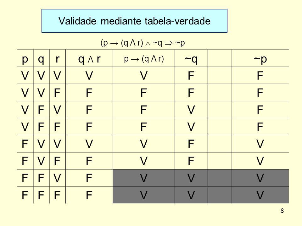 pqrq Λ r p (q Λ r) ~q~p VVVVVFF VVFFFFF VFVFFVF VFFFFVF FVVVVFV FVFFVFV FFVFVVV FFFFVVV Validade mediante tabela-verdade 8