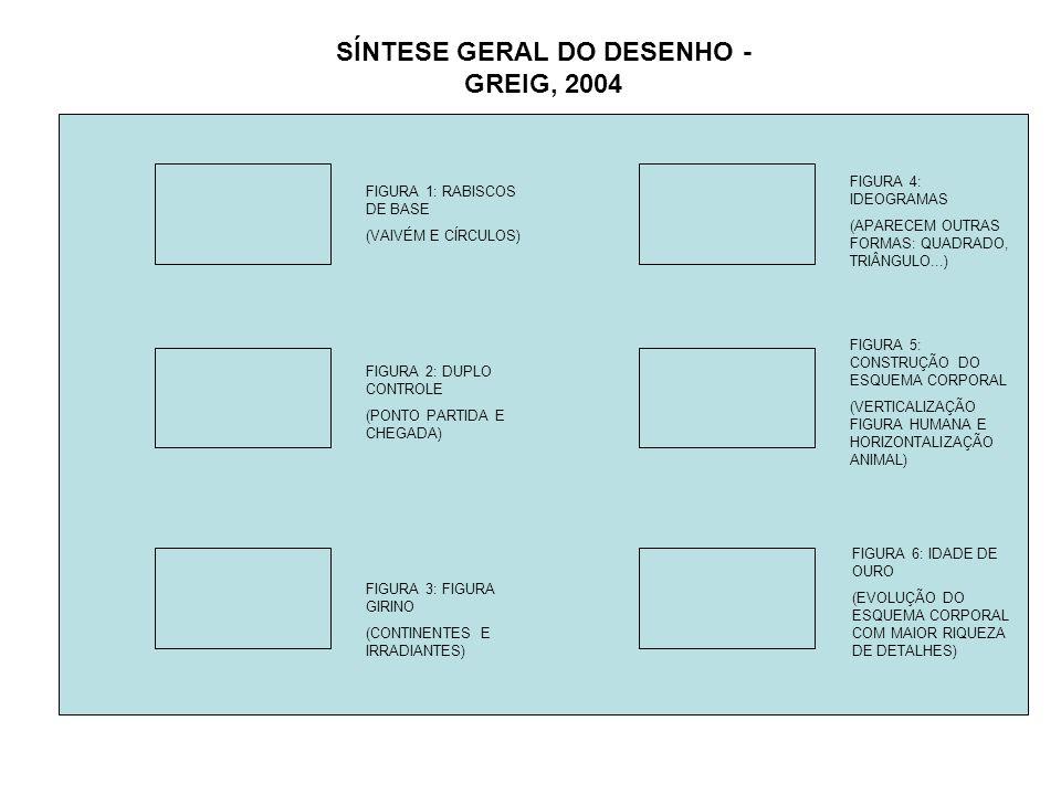 SÍNTESE GERAL DO DESENHO - GREIG, 2004 FIGURA 1: RABISCOS DE BASE (VAIVÉM E CÍRCULOS) FIGURA 2: DUPLO CONTROLE (PONTO PARTIDA E CHEGADA) FIGURA 3: FIG