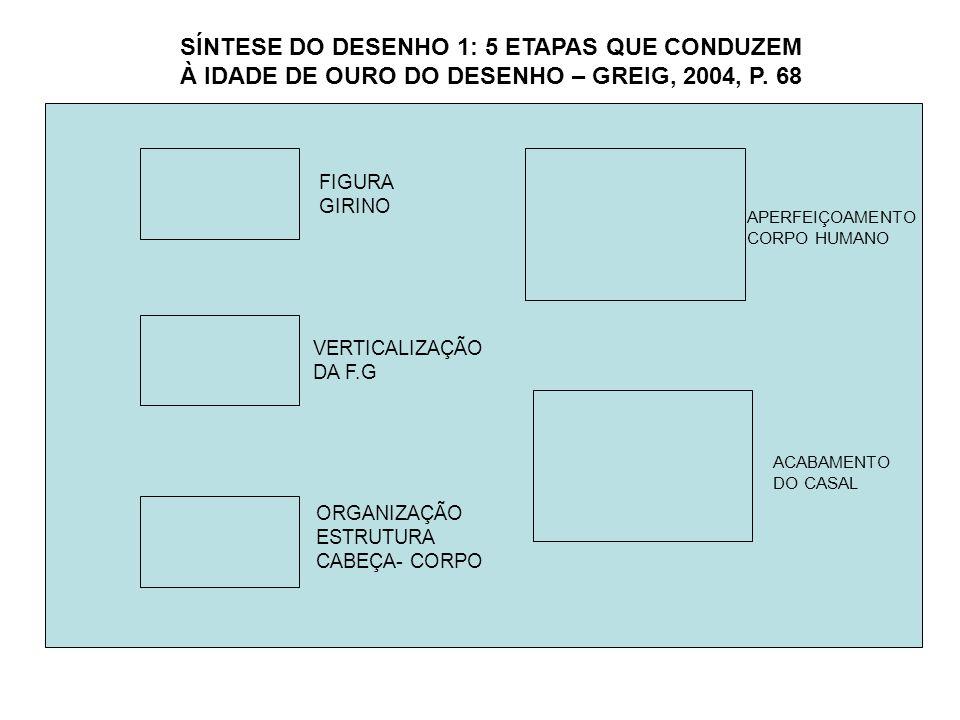 AS CASAS APARECEM NA POSIÇÃO FRONTAL OS MEIOS DE TRANSPORTE/ ANIMAIS APARECEM DE PERFIL APARECIMENTO DA LINHA NO CÉU E NO SOLO- LINHAS DE BASE ESGOTAMENTO DO DESENHO SÍNTESE DO DESENHO 2: GREIG, 2004