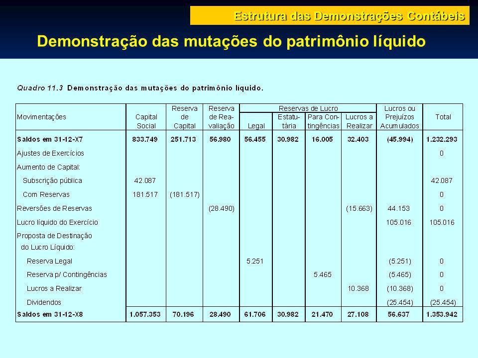 Demonstração das mutações do patrimônio líquido Estrutura das Demonstrações Contábeis