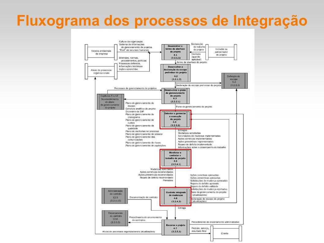 Projeto: Capacitação em GP Gerenciamento de integração do projeto Processos: 4.4 - Orientar e gerenciar a execução do projeto 4.5 - Monitorar e controlar o trabalho do projeto 4.6 - Controle integrado de mudanças