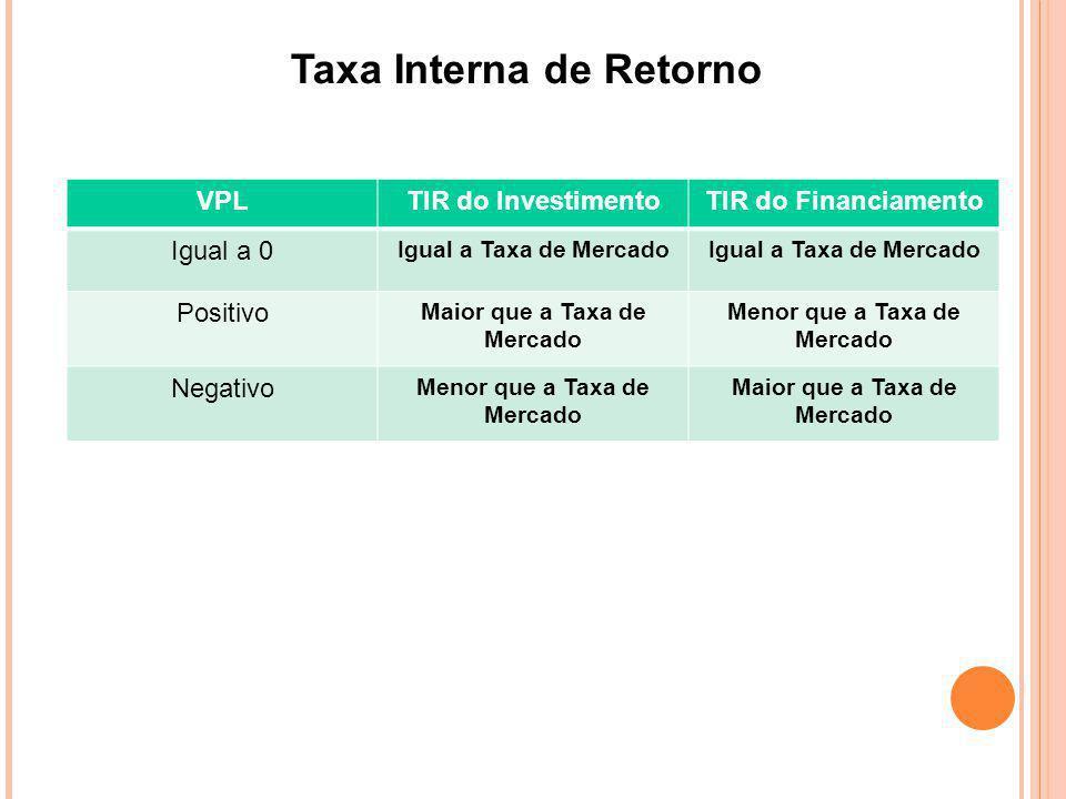 Taxa Interna de Retorno VPLTIR do InvestimentoTIR do Financiamento Igual a 0 Igual a Taxa de Mercado Positivo Maior que a Taxa de Mercado Menor que a