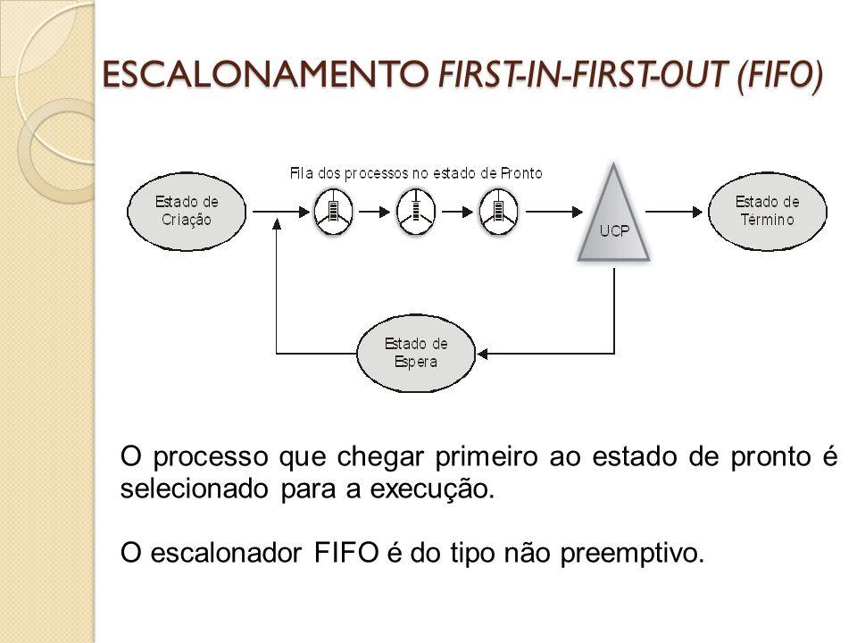 ESCALONAMENTO FIRST-IN-FIRST-OUT (FIFO) Não garante um tempo de resposta rápido, pois é extremamente sensível a ordem de chegada de cada processo e dos antecessores (se existirem).